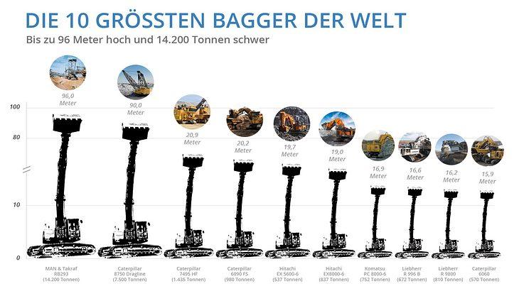 Die 10 größten Bagger der Welt: MAN, Liebherr, Hitachi