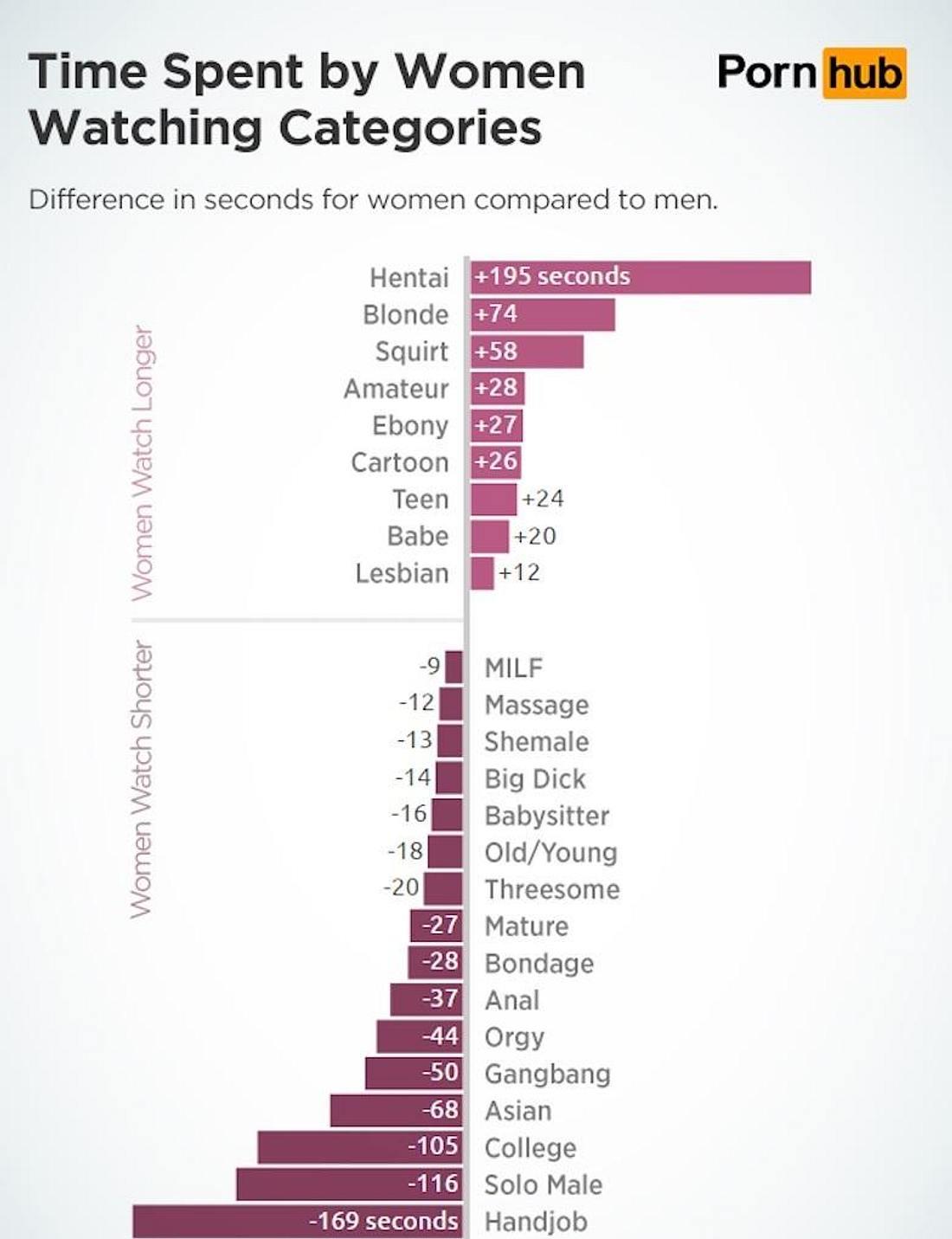 Pornhub Studie