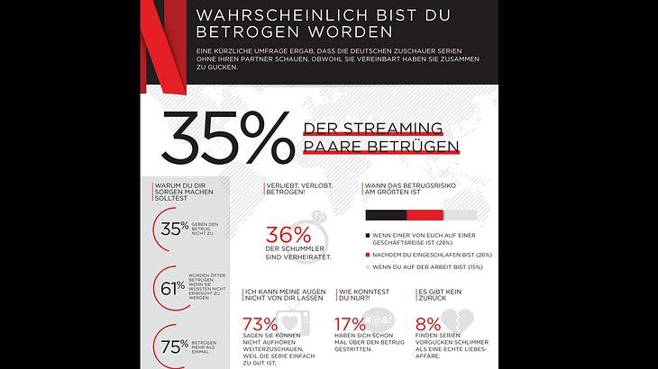 Netflix-Studie: Serien-Fremdgehen in Deutschland