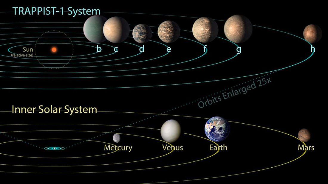 Außerirdisches Leben im neu entdeckten Sonnensystem sehr wahrscheinlich
