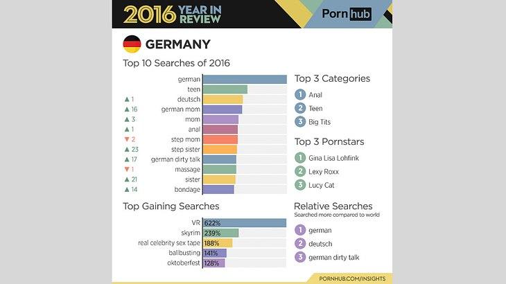 Diese Begriffe suchen die Deutschen auf PornHub