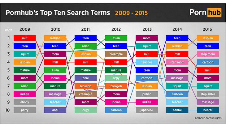 Im Zeitlauf: Das sind die weltweiten Porno-Trends der vergangenen Jahre